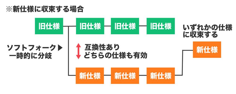 ソフトフォーク-図解