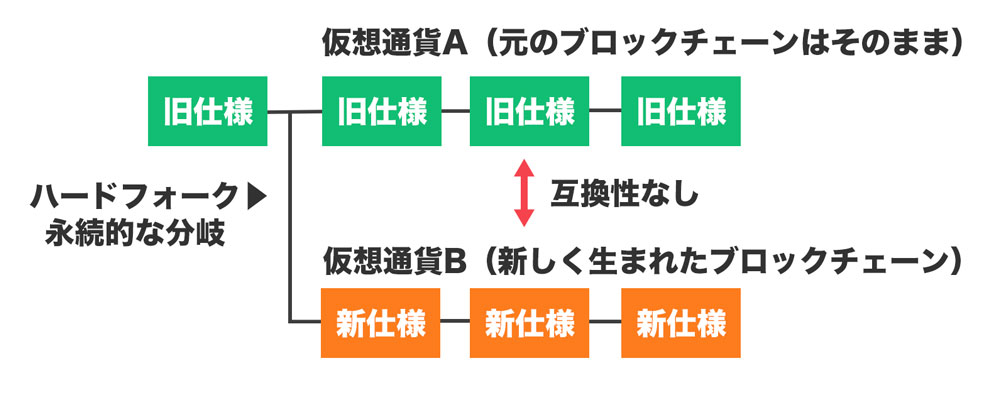 ハードフォーク-図解