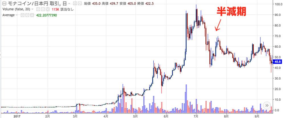 出典:モナーコインのチャート